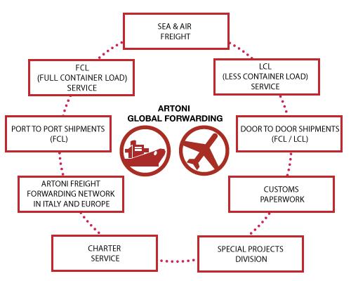 artoni_global_forwarding_en